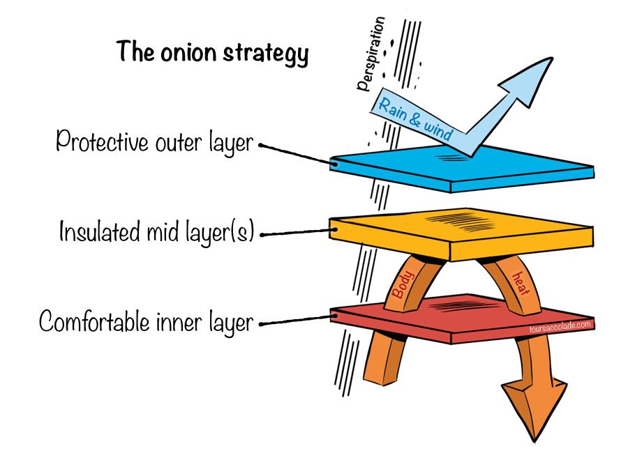 Onion strategy